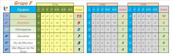 Classificação 1ª Fase - Grupo F - Liga Inatel 2016/2017