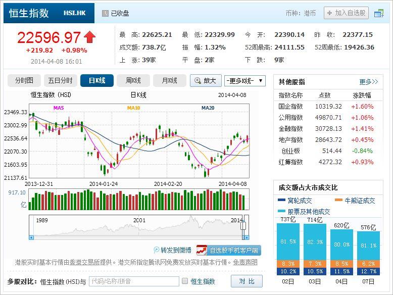 中国株コバンザメ投資 香港ハンセン指数20140408