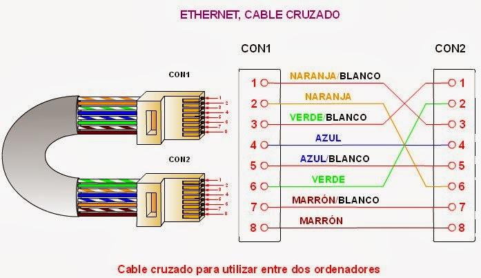 Narufan medios de transmision for Cable ethernet categoria 6