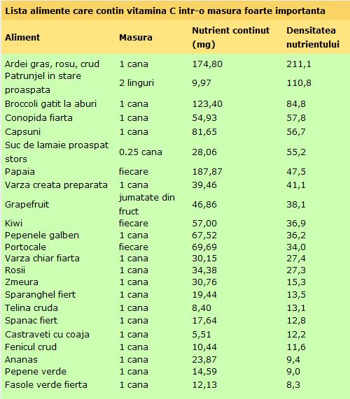 lista de carbohidrati