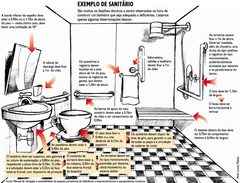 Largura Minima Para Banheiro De Deficiente : Do cadeirante itens importantes em um banheiro para