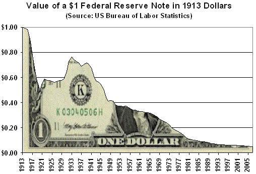 Inflation or inflating the money supply by the govt. and the federal reserve is just hidden tax.