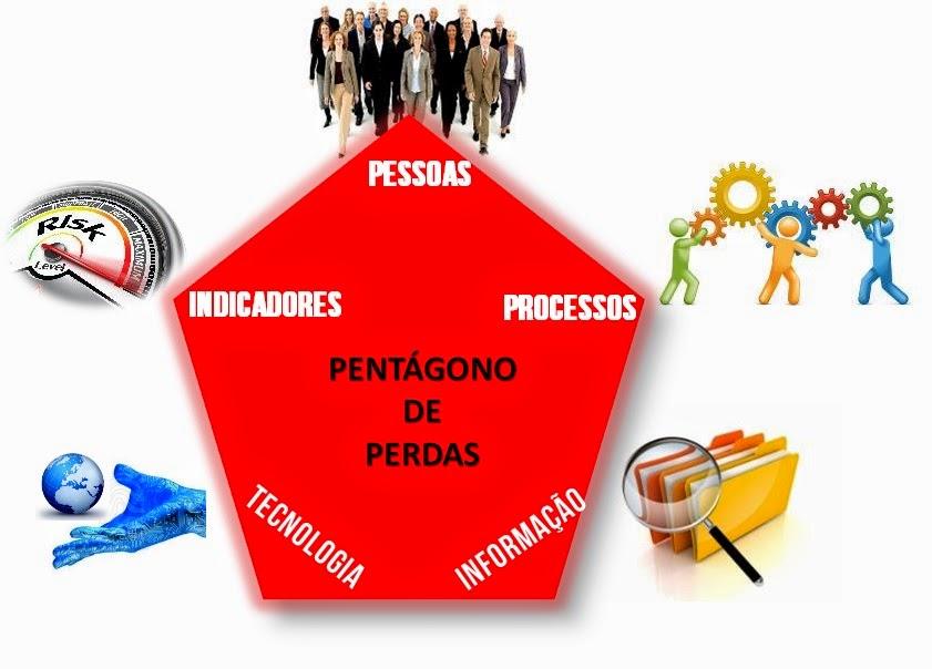 PENTÁGONO DE PERDAS