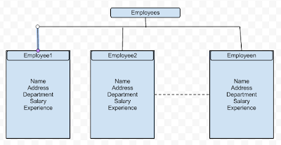 XML Structure For Employees