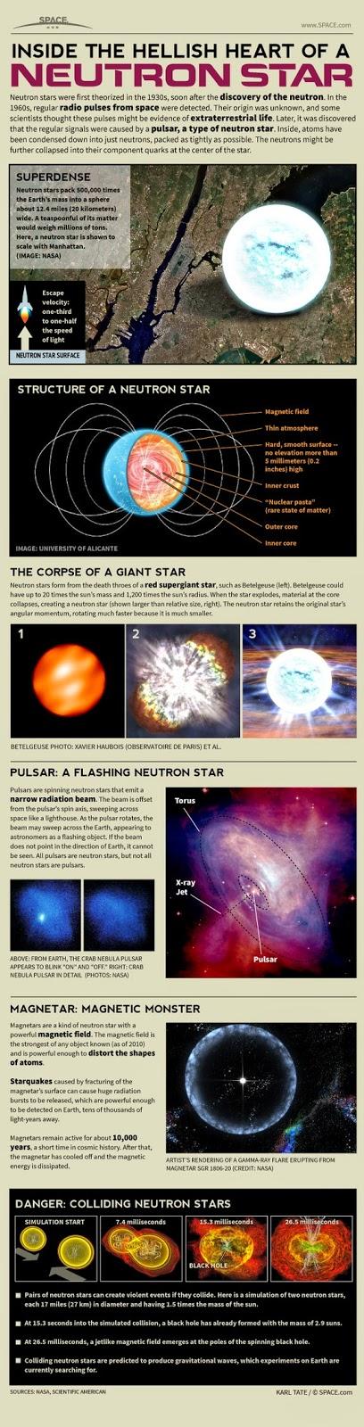 Stella di Neutroni, Pulsar: come funziona