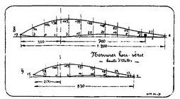 Le profil Mignet fut mis en cause pour expliquer les accidents de 1935,