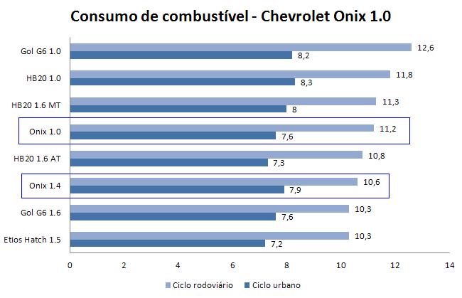 Chevrolet-Onix-Consumo.PNG