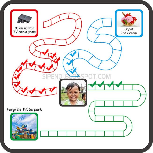 Token Ekonomi Untuk Anak Situs Pendidikan Indonesia