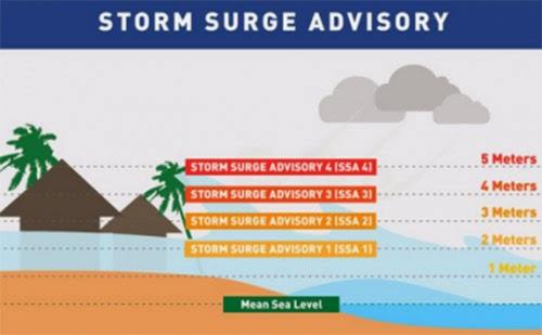 Project NOAH Storm Surge Advisory