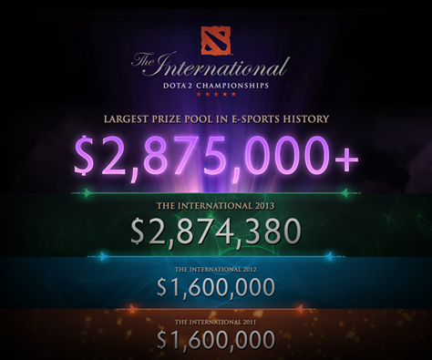 The international 4 largest prize pool in e-sports history