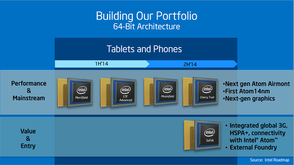Intel's current mobile roadmap