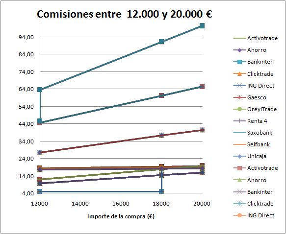 Comisiones entre 12000 € y 20000€