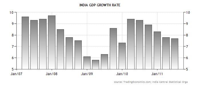 India-GDP-Growth-Rate