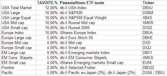ETF-lista