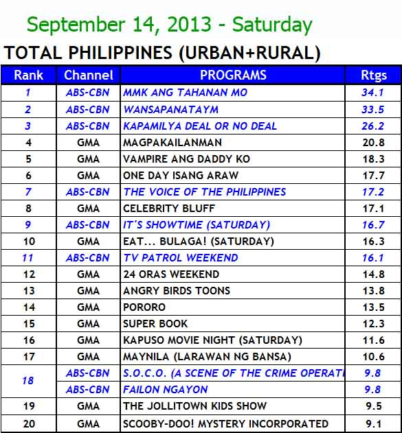 Philippine TV Ratings