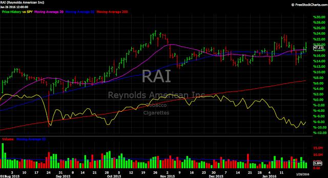 Reynolds Tobacco RAI vs. SPY stock chart 2016 performance