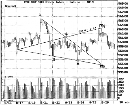 Wolfe wave trading forex