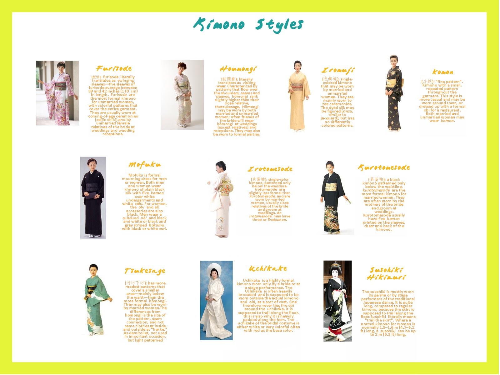 Anatomy of a kimono: front.   Kimono   Pinterest   Kimonos, Japan ...