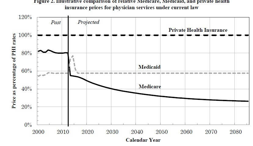 You Should Probably Know This Medicare Reimbursement Rates