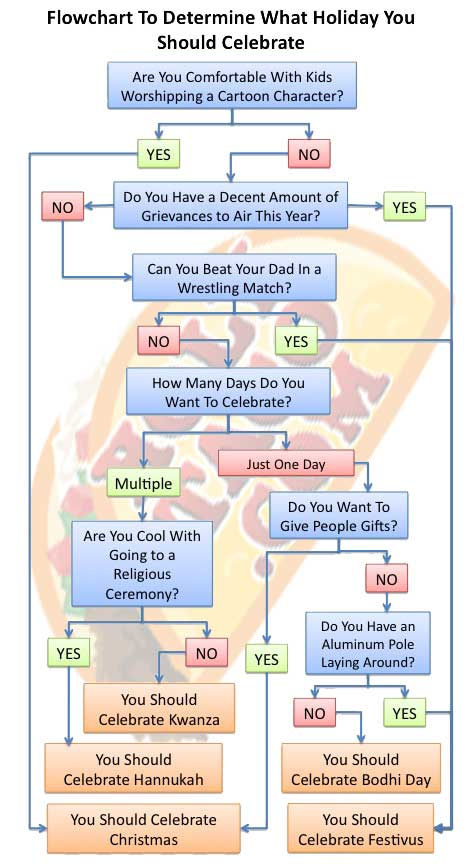 The Chic Geek Friday Fun Flow Chart To Determine What Holiday To