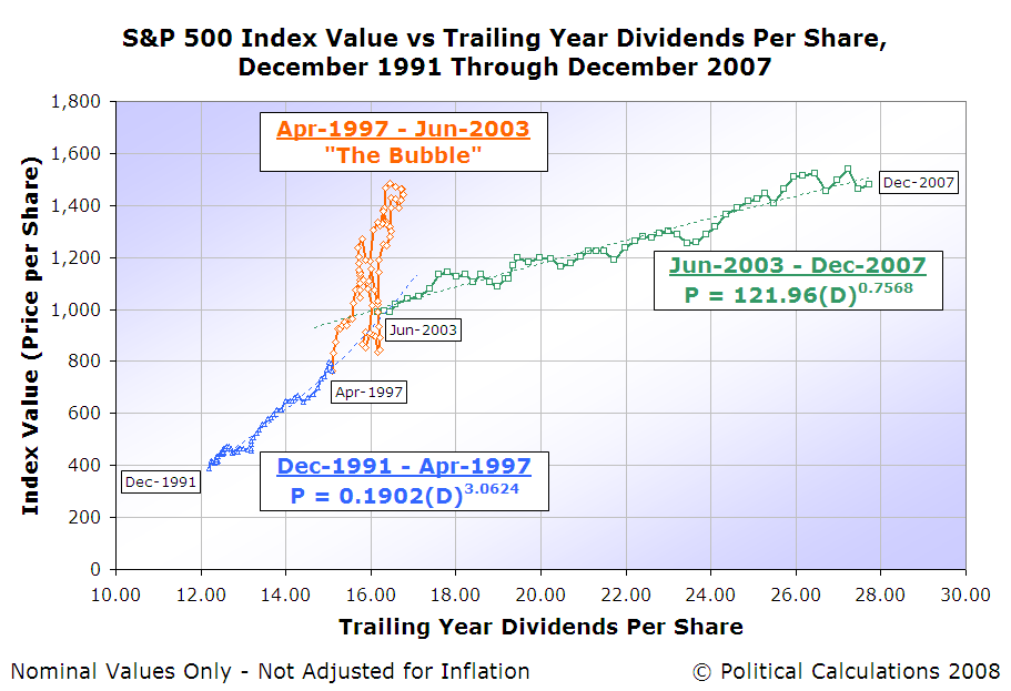 S&P 500 Average Monthly Index Value vs Trailing Year Dividends per Share, December 1991 through December 2007
