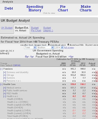 UKPublicSpending.co.uk 2011 and 2012 budget breakdown