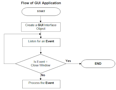 Flow of Java Event Driven Program
