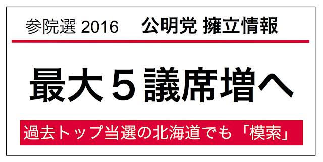 公明党の「1増」選挙区での候補者擁立について、産経が報じている。産経は最も公明党の擁立について力を入れて報じている報道機関だ。先日、県委員会が擁立を決定した福岡県選挙区に加えて、4道県が報じられている。注目は北海道で「模索」と報じられていることだ。