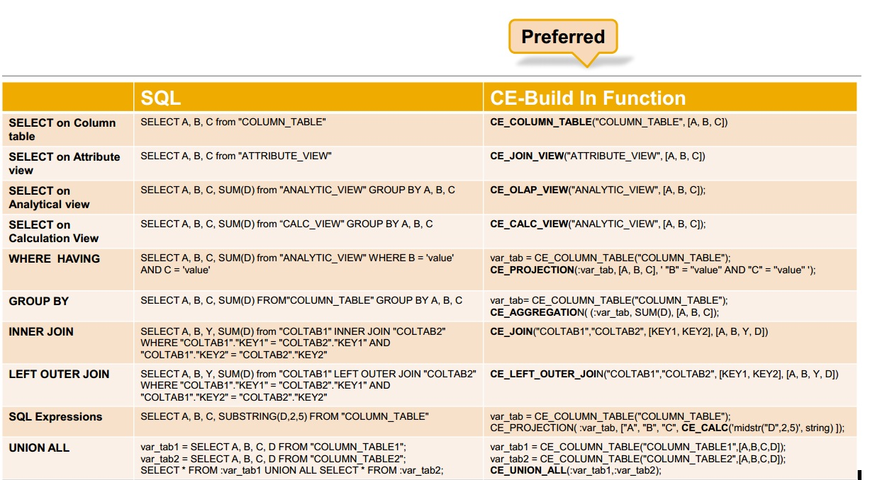Sap hana tutorial material and certification guide sap hana central baditri Image collections