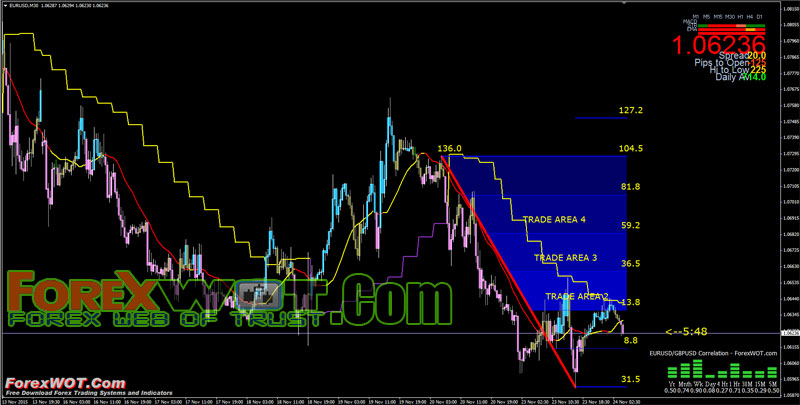Forex correlation trading strategies