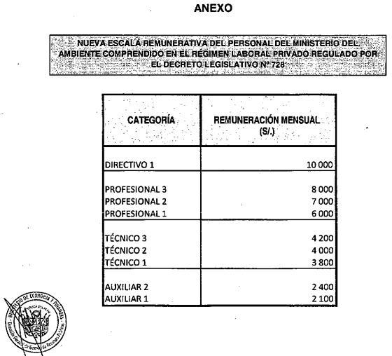 Sueldos remuneraciones y salarios per lima 2018 for Sueldos ministerio del interior