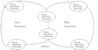 ... dan system general ledger. Operasi - operasi siklus pendapatan