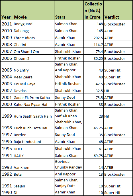 Biggest+Grossers+of+Bollywood+Yearwise Will Salman Khan Do a Hattrick of Biggest Grossers at The Box Office in 2012.