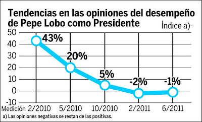 Poll: Pepe Lobo approval rating