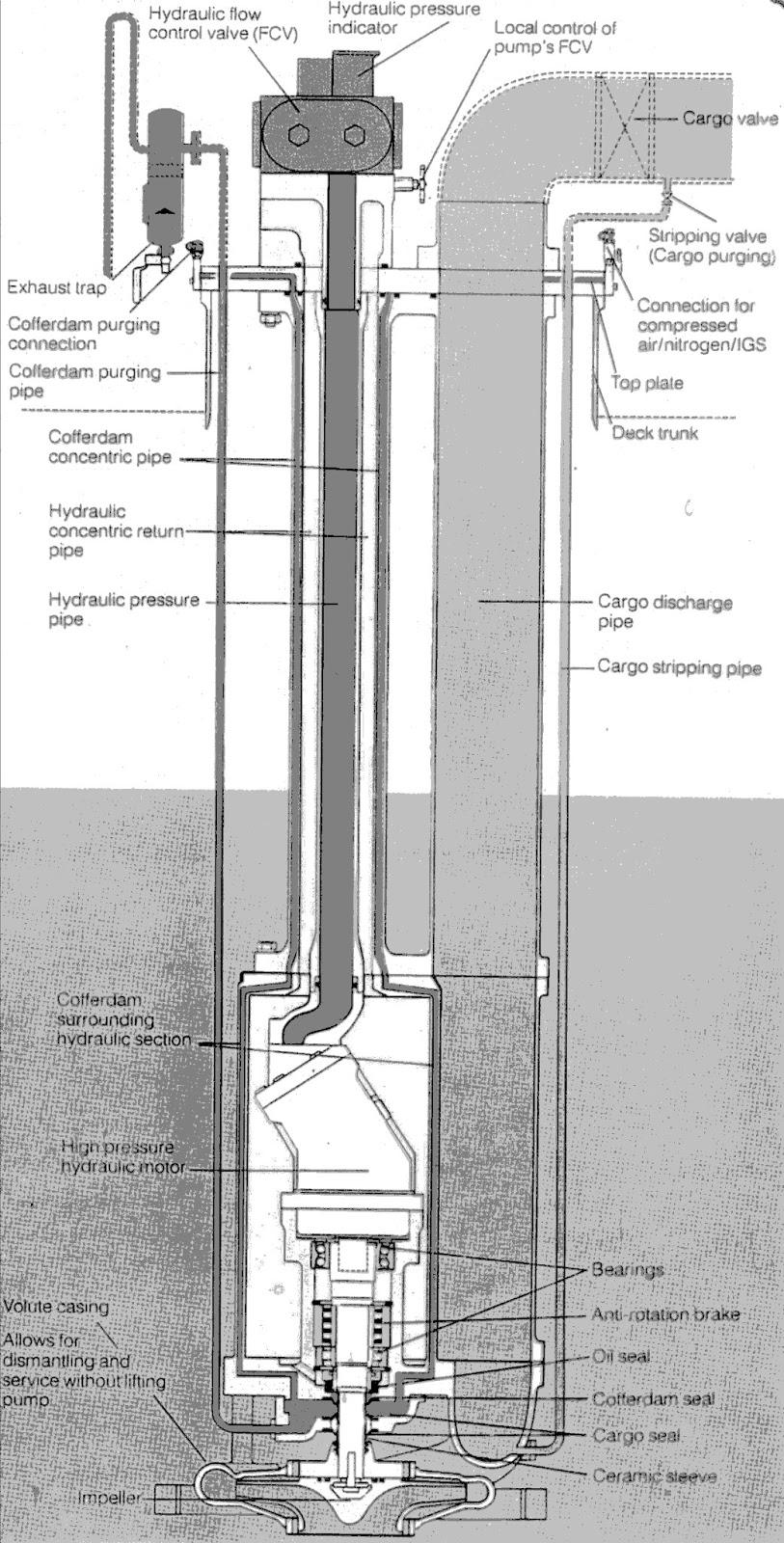 Hydraulic Deep Well Pump