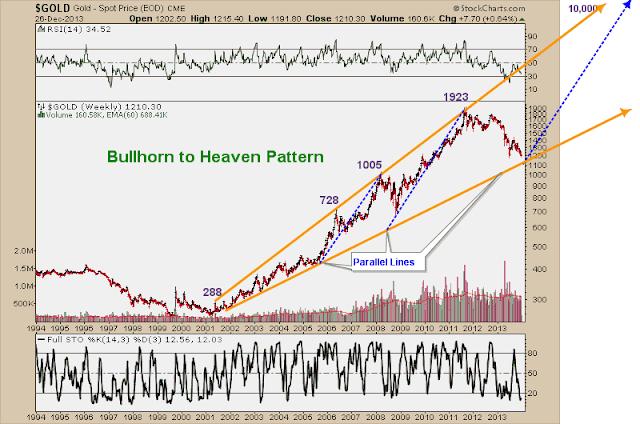 gold chart update