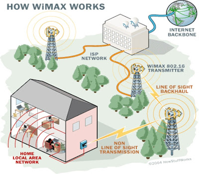 How WiMAX Works illustration?