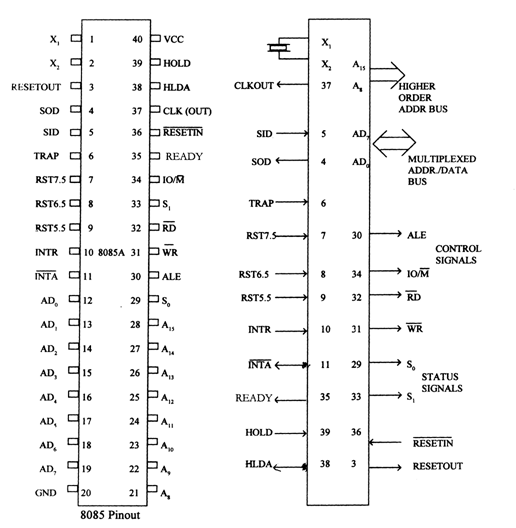 Pin diagram of 8085 microprocessor my it tutors for Architecture 8085 microprocessor