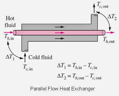 Parallel Flow Heat Exchanger LMTD