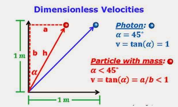 speed of light research paper Key words: speed of light time of flight techniques theories of relativity global  positioning  in this short article, i present an account of various attempts to  determine the speed of  in 1919 a team of researchers led by sir arthur  eddington.