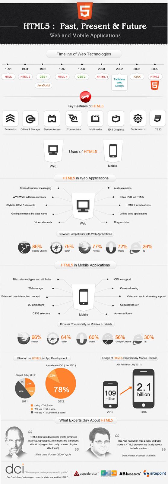 Evolución del HTML5