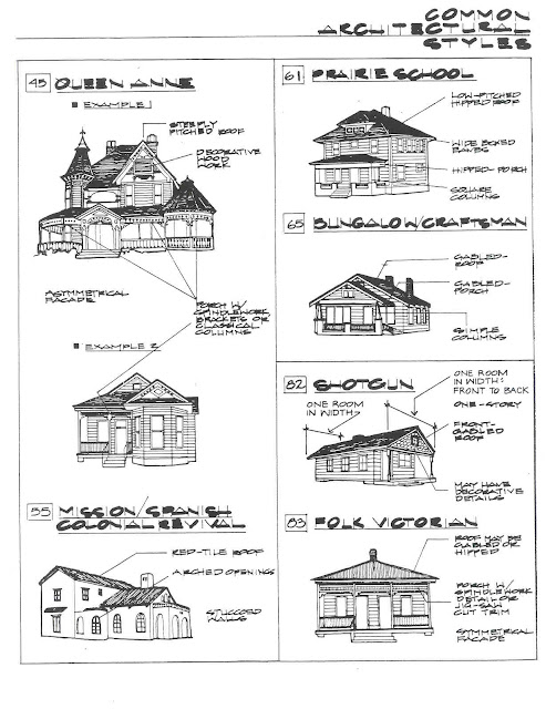 Architecture Styles1