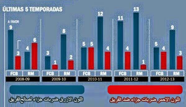 مقارنة بين عدد ضربات جزاء برشلونة و ريال مدريد