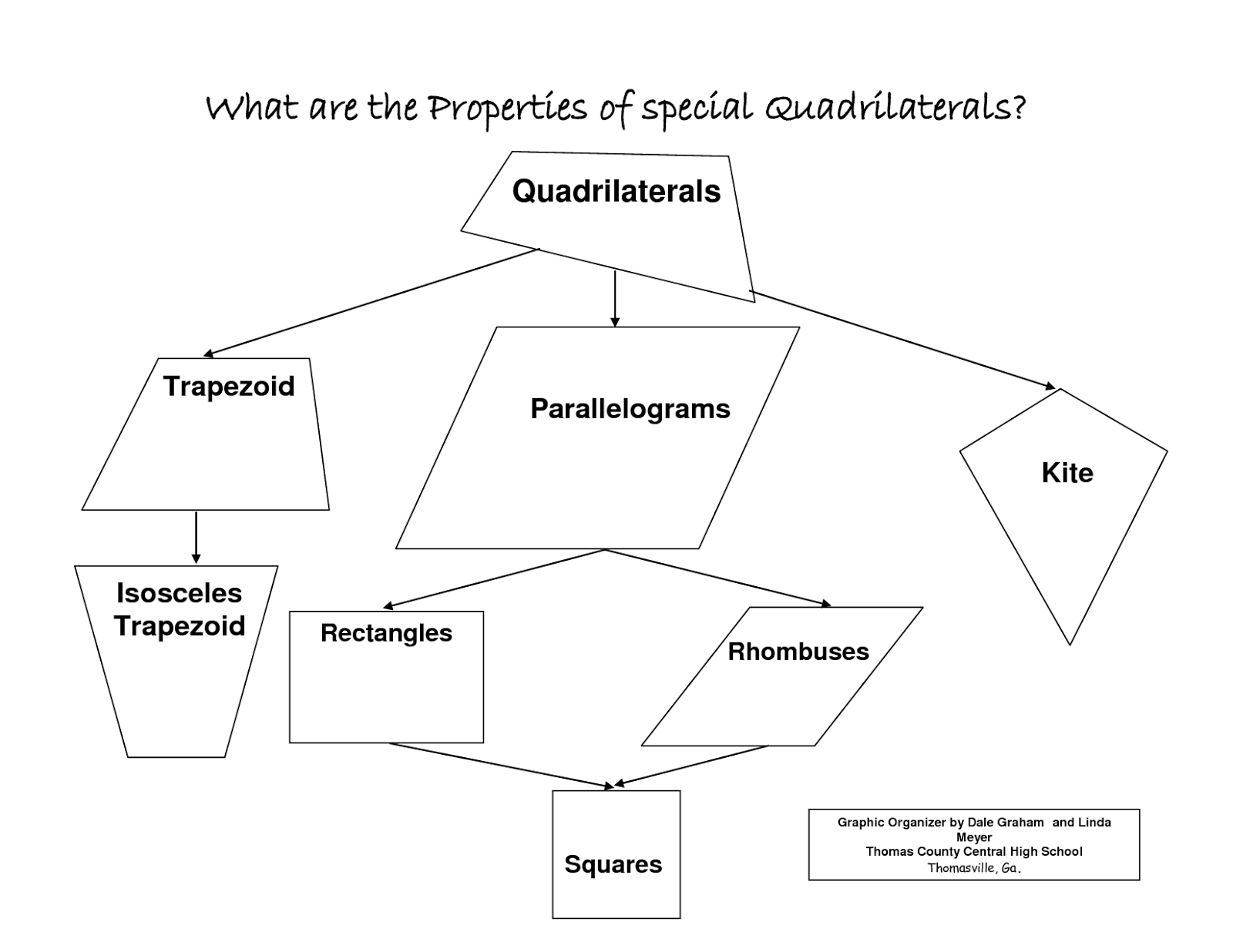 classifying quadrilaterals graphic organizer images galleries with a bite. Black Bedroom Furniture Sets. Home Design Ideas