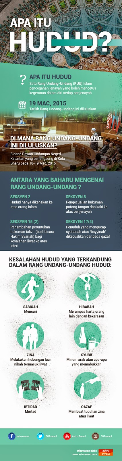 Infografik Memahami Apa Itu Hudud