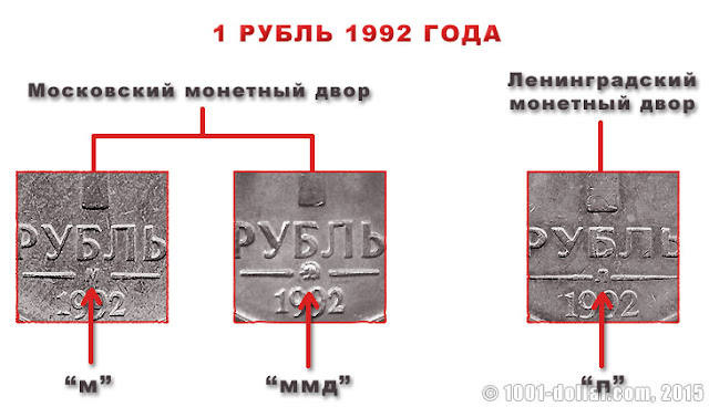 Монетный двор на монете 1 рубль 1992 года