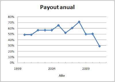 Payout Endesa