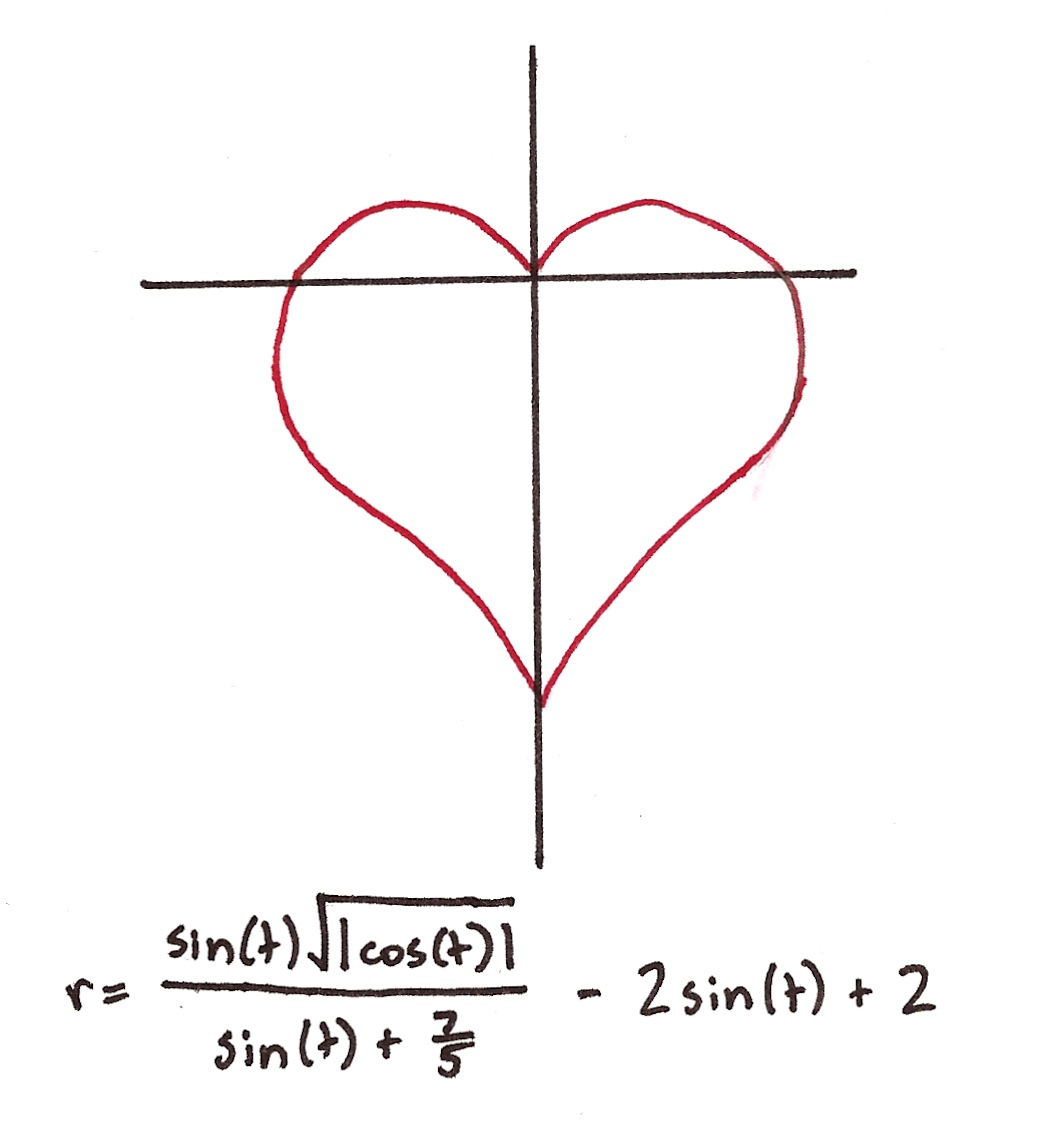 maths love heart graph