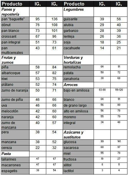 Ndice gluc mico y la diabetes la obesidad el deporte - Alimentos con indice glucemico bajo ...