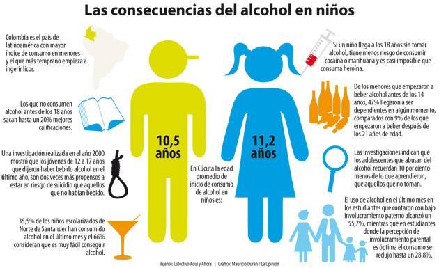 EL ALCOHOL - dgtes